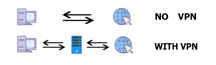 How VPN works and what it does for you